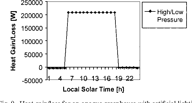 Fig. 9. Heat gain/loss for an opaque greenhouse with artificial lighting during the day (90 m2 growth area).