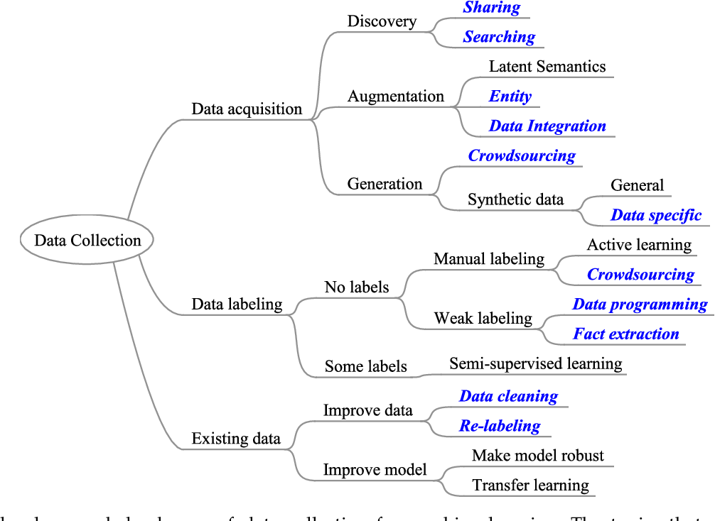 Figure 1 for A Survey on Data Collection for Machine Learning: a Big Data - AI Integration Perspective