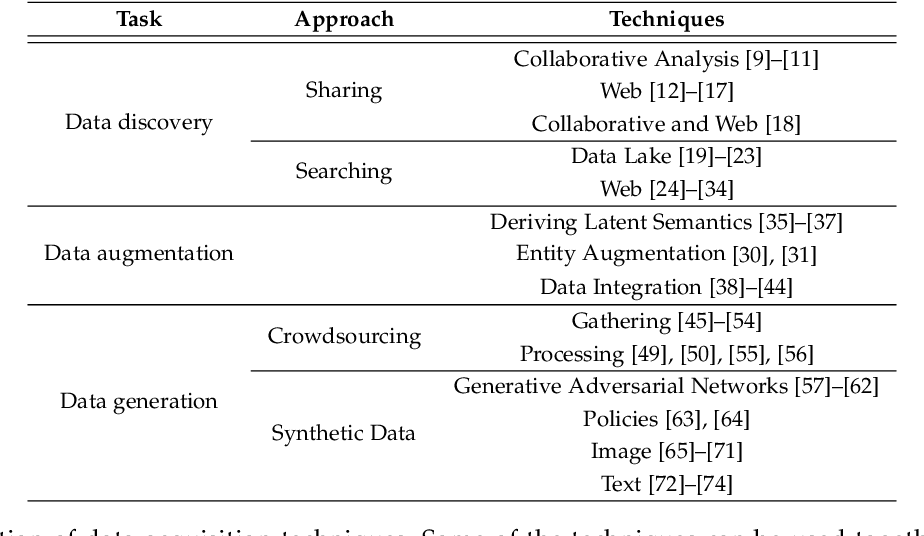 Figure 2 for A Survey on Data Collection for Machine Learning: a Big Data - AI Integration Perspective