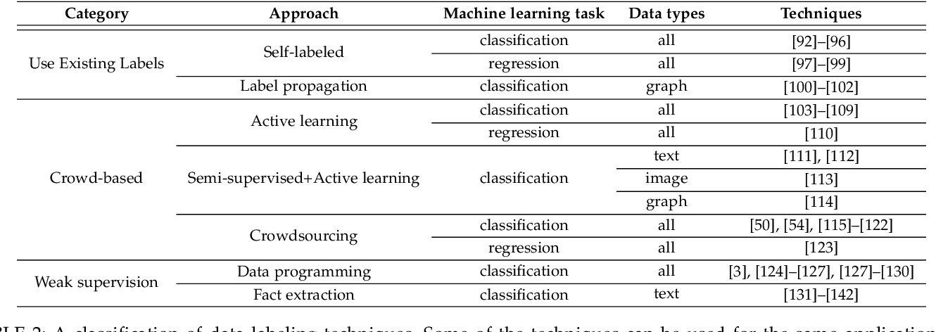 Figure 4 for A Survey on Data Collection for Machine Learning: a Big Data - AI Integration Perspective