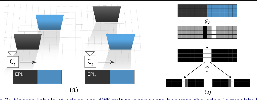 Figure 3 for Edge-aware Bidirectional Diffusion for Dense Depth Estimation from Light Fields