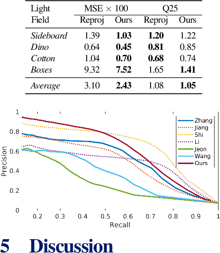Figure 4 for Edge-aware Bidirectional Diffusion for Dense Depth Estimation from Light Fields