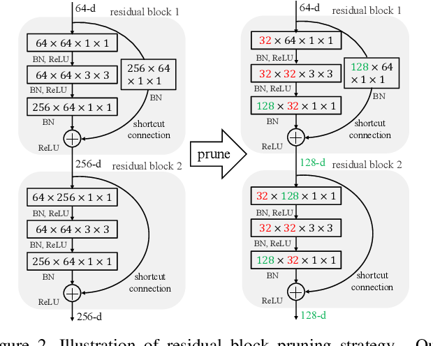 Figure 3 for Neural Network Pruning with Residual-Connections and Limited-Data