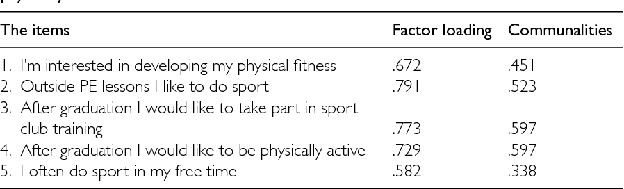 PDF] Intention to be Physically Active after School