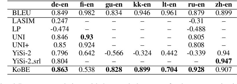 Figure 2 for KoBE: Knowledge-Based Machine Translation Evaluation