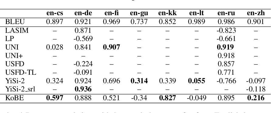 Figure 3 for KoBE: Knowledge-Based Machine Translation Evaluation