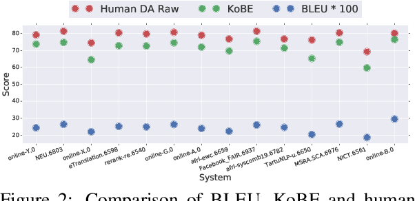 Figure 4 for KoBE: Knowledge-Based Machine Translation Evaluation