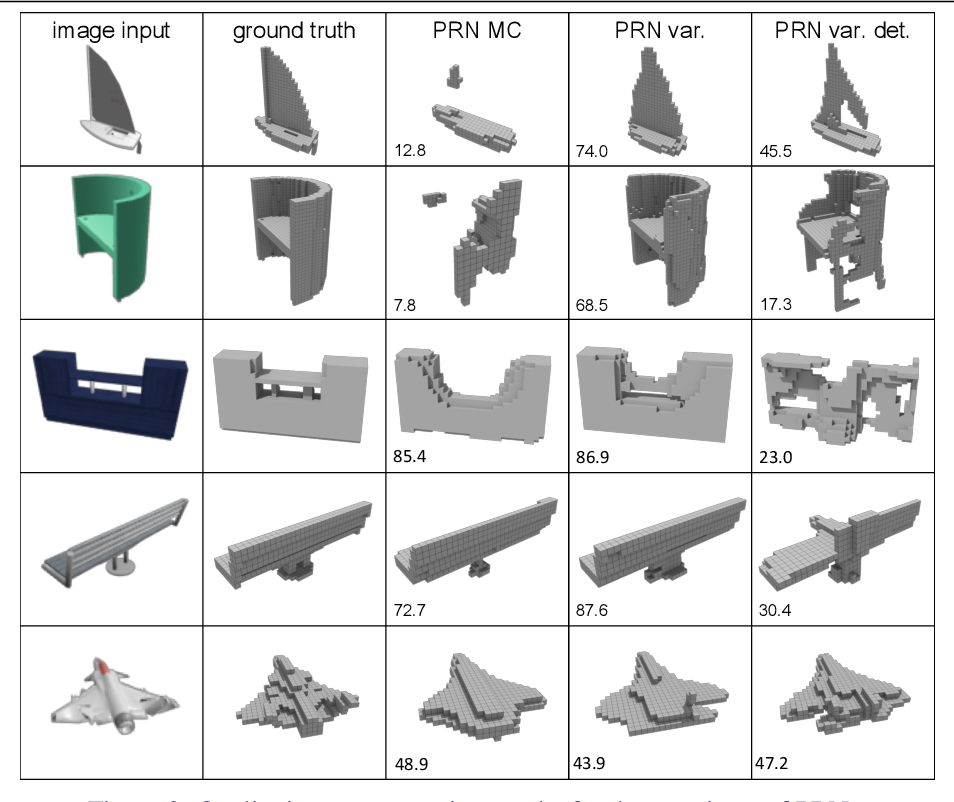 Figure 4 for Probabilistic Reconstruction Networks for 3D Shape Inference from a Single Image