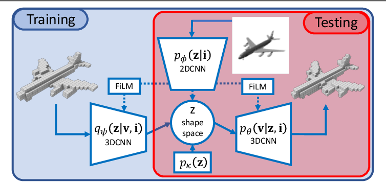 Figure 1 for Probabilistic Reconstruction Networks for 3D Shape Inference from a Single Image