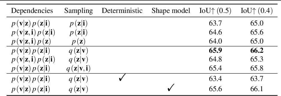 Figure 3 for Probabilistic Reconstruction Networks for 3D Shape Inference from a Single Image