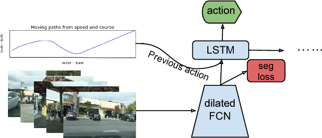 Figure 1 for End-to-end Learning of Driving Models from Large-scale Video Datasets