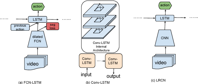 Figure 3 for End-to-end Learning of Driving Models from Large-scale Video Datasets