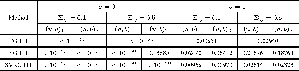 Figure 3 for Nonconvex Sparse Learning via Stochastic Optimization with Progressive Variance Reduction
