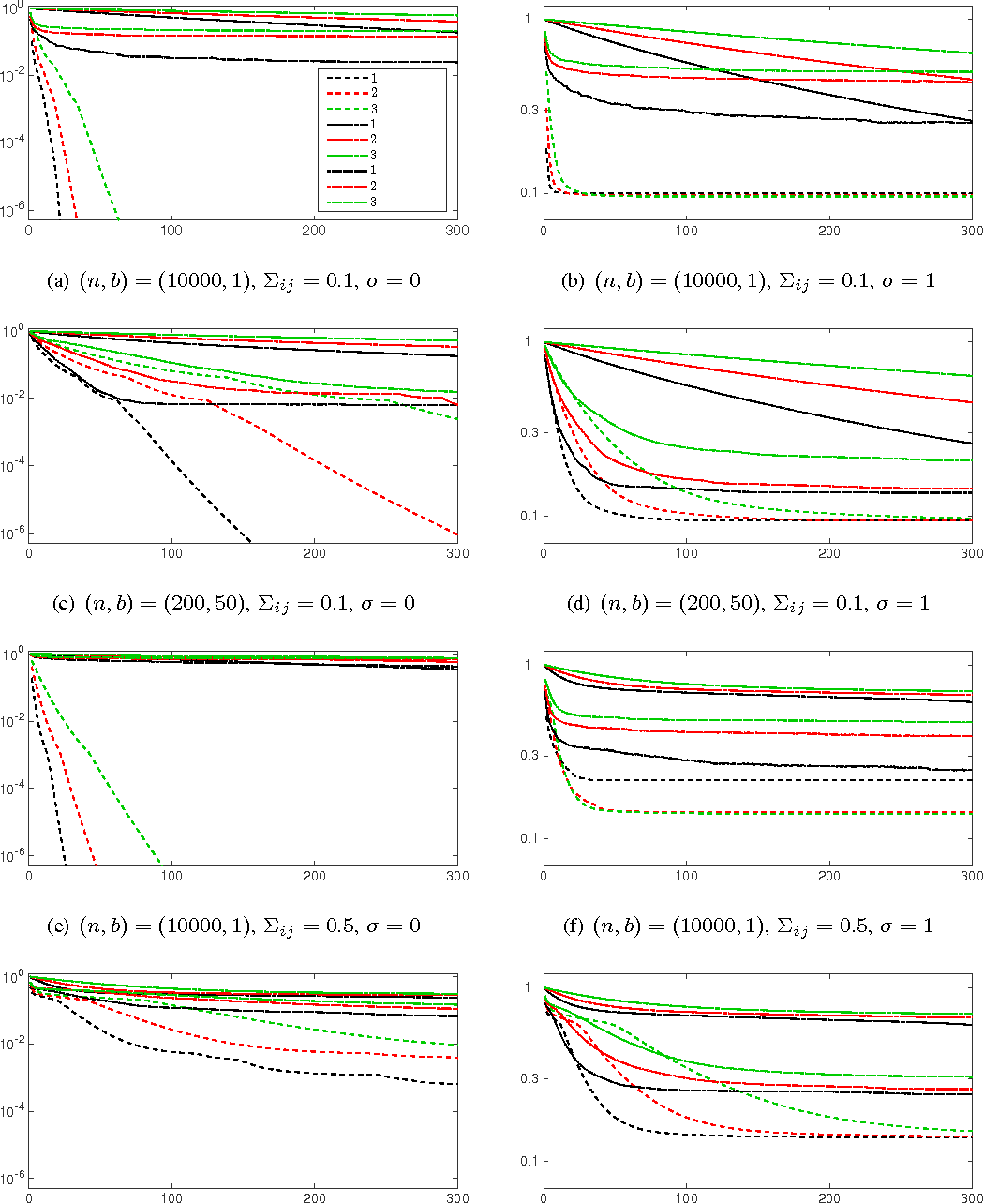 Figure 1 for Nonconvex Sparse Learning via Stochastic Optimization with Progressive Variance Reduction