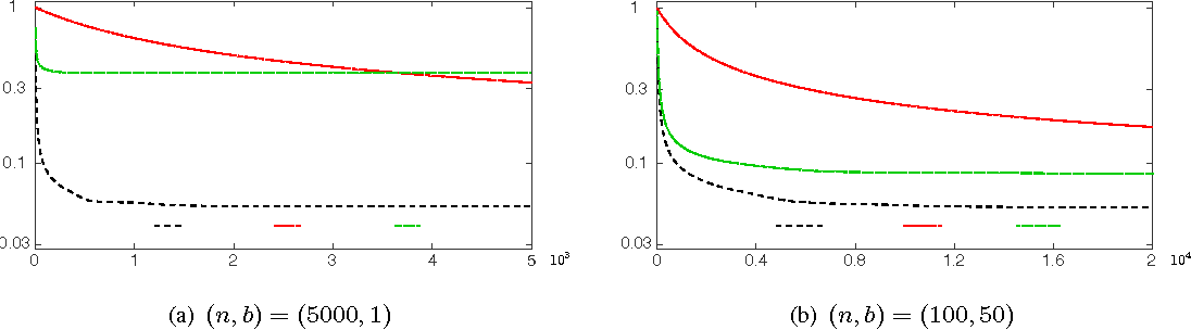 Figure 2 for Nonconvex Sparse Learning via Stochastic Optimization with Progressive Variance Reduction