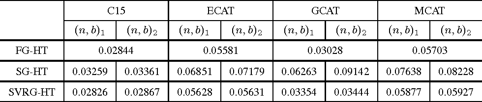 Figure 4 for Nonconvex Sparse Learning via Stochastic Optimization with Progressive Variance Reduction