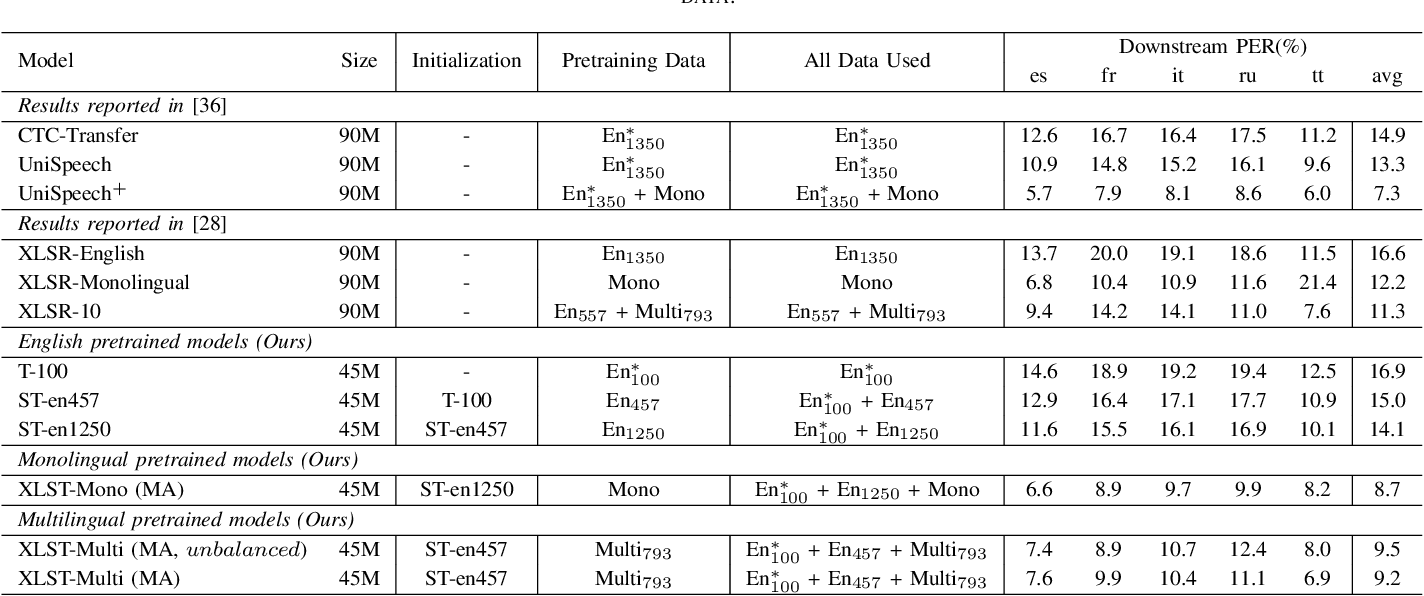 Figure 2 for XLST: Cross-lingual Self-training to Learn Multilingual Representation for Low Resource Speech Recognition