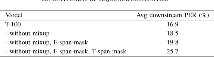 Figure 4 for XLST: Cross-lingual Self-training to Learn Multilingual Representation for Low Resource Speech Recognition
