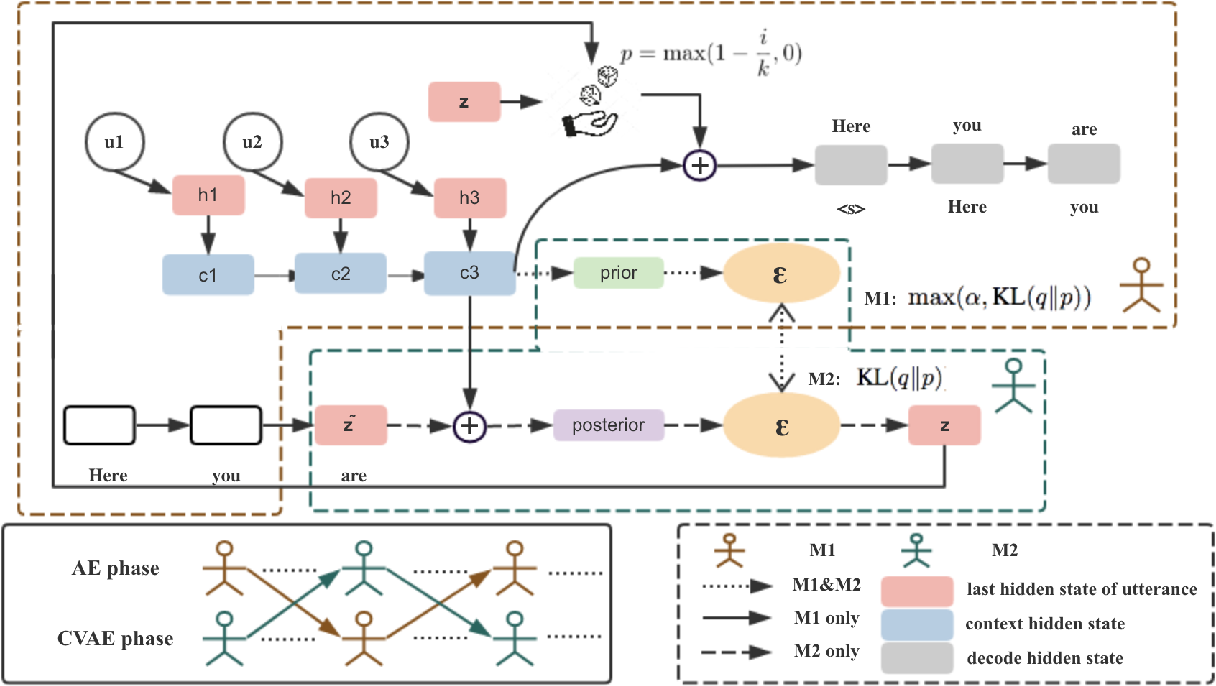 Figure 1 for Improving Variational Encoder-Decoders in Dialogue Generation