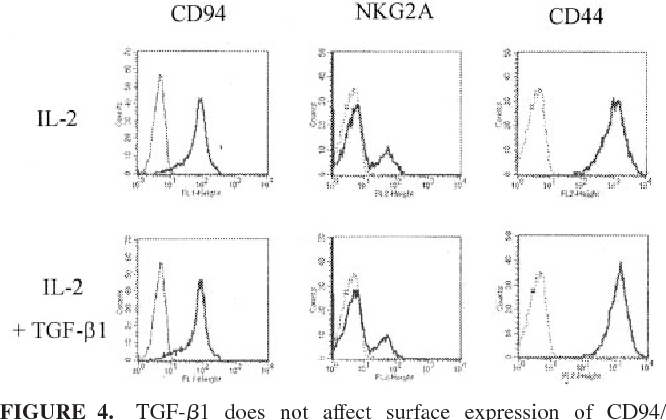 FIGURE 4. TGF- 1 does not affect surface expression of CD94/ NKG2A or CD44 on IL-2-activated human NK cells. Purified NK cells were cultured with 100 U/ml IL-2 in the presence or the absence of 5 ng/ml TGF- 1. Cells were harvested after 2 days and were stained with specific mAbs for each NK receptor. Single-color flow cytometry was performed (x-axis, log10 fluorescent intensity; y-axis, cell count). Solid and dotted lines indicate staining with anti-CD94, anti-NKG2A or anti-CD44 mAb and their isotype-matched controls, respectively.
