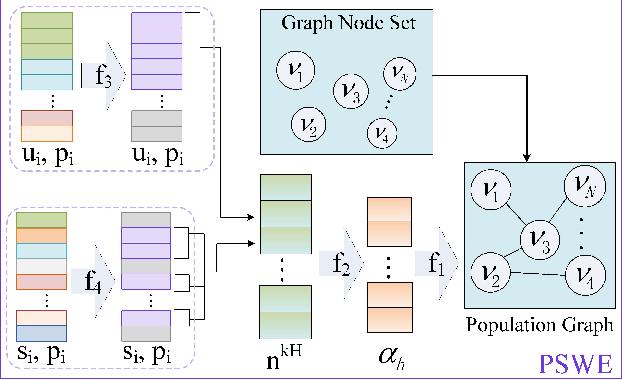 Figure 3 for AMA-GCN: Adaptive Multi-layer Aggregation Graph Convolutional Network for Disease Prediction