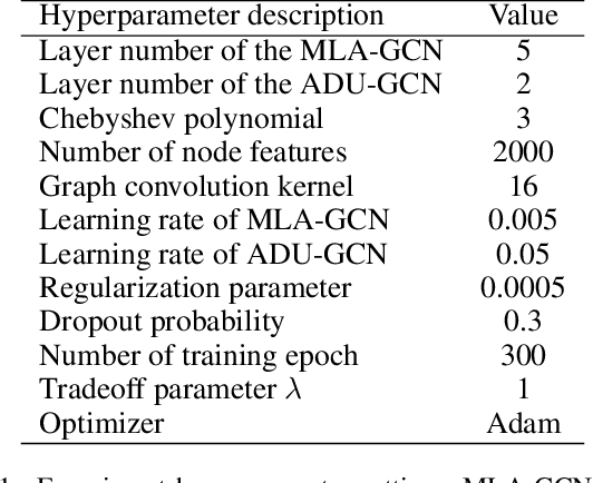 Figure 2 for AMA-GCN: Adaptive Multi-layer Aggregation Graph Convolutional Network for Disease Prediction