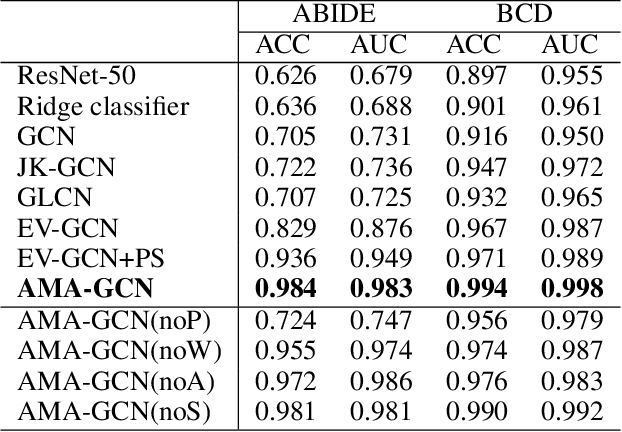Figure 4 for AMA-GCN: Adaptive Multi-layer Aggregation Graph Convolutional Network for Disease Prediction