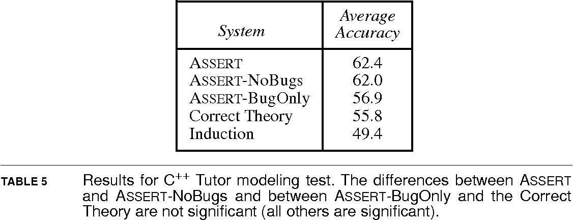 Table 5 from Automatic student modeling and bug library