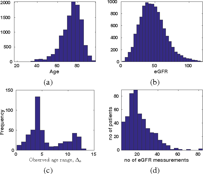 Figure 3 for Automatic Classification of Irregularly Sampled Time Series with Unequal Lengths: A Case Study on Estimated Glomerular Filtration Rate