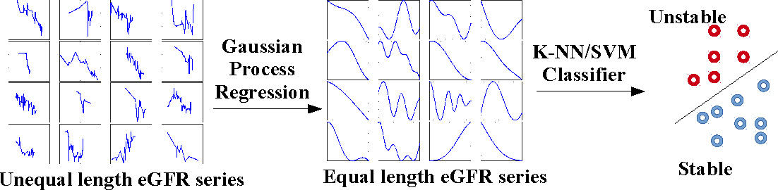 Figure 4 for Automatic Classification of Irregularly Sampled Time Series with Unequal Lengths: A Case Study on Estimated Glomerular Filtration Rate