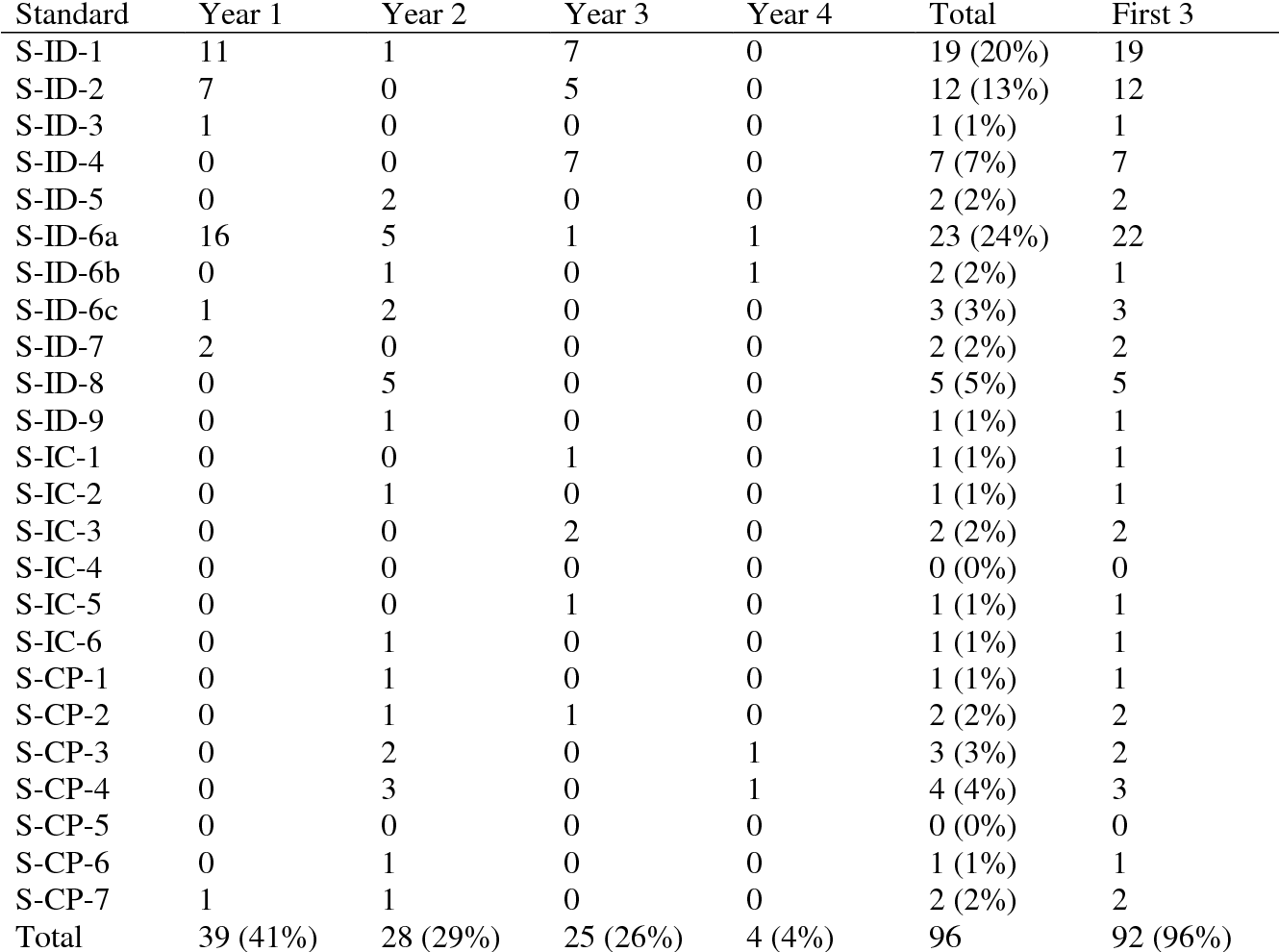 Table 4 18 from An examination of the potential of secondary