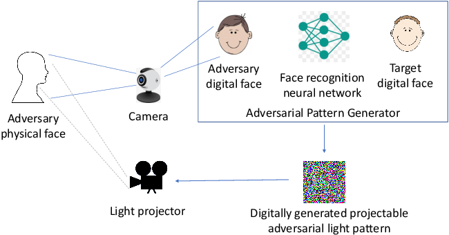 Figure 3 for Adversarial Light Projection Attacks on Face Recognition Systems: A Feasibility Study