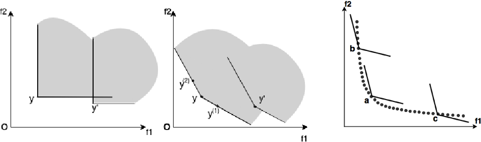 Figure 1 for Improving Many-objective Evolutionary Algorithms by Means of Expanded Cone Orders