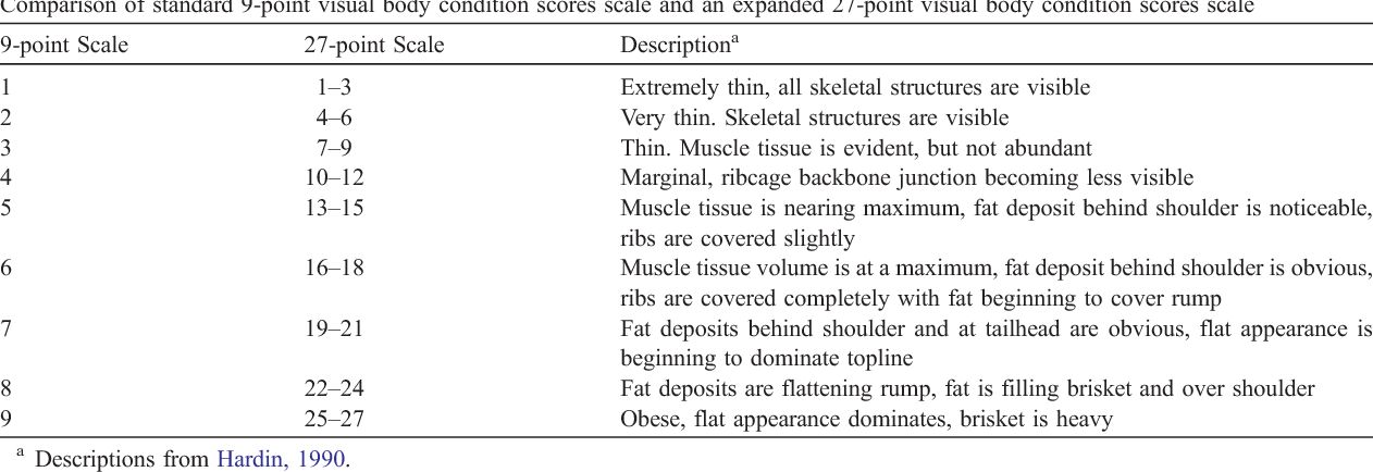 Table 1 Comparison of standard 9-point visual body condition scores scale and an expanded 27-point visual body condition scores scale