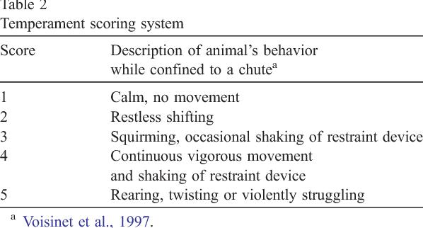 Table 2 Temperament scoring system