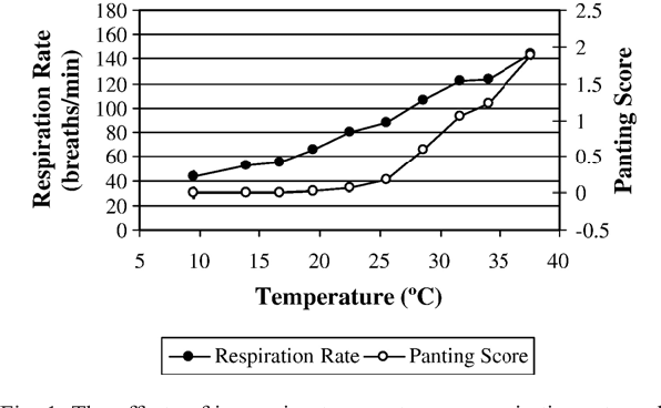 Fig. 1. The effects of increasing temperature on respiration rate and panting score of feedlot heifers. Error bars represent the standard error associated with each point.