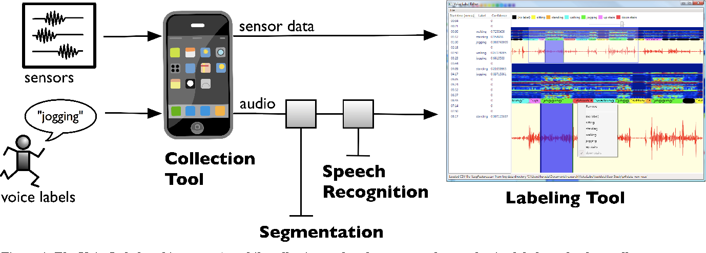 Figure 1 from VoiceLabel: using speech to label mobile sensor data