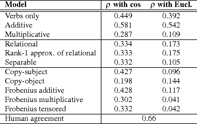 Figure 3 for A Study of Entanglement in a Categorical Framework of Natural Language