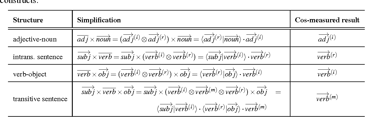 Figure 1 for A Study of Entanglement in a Categorical Framework of Natural Language