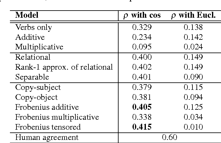 Figure 2 for A Study of Entanglement in a Categorical Framework of Natural Language