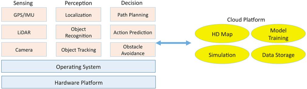 Figure 3 for Enabling Commercial Autonomous Space Robotic Explorers