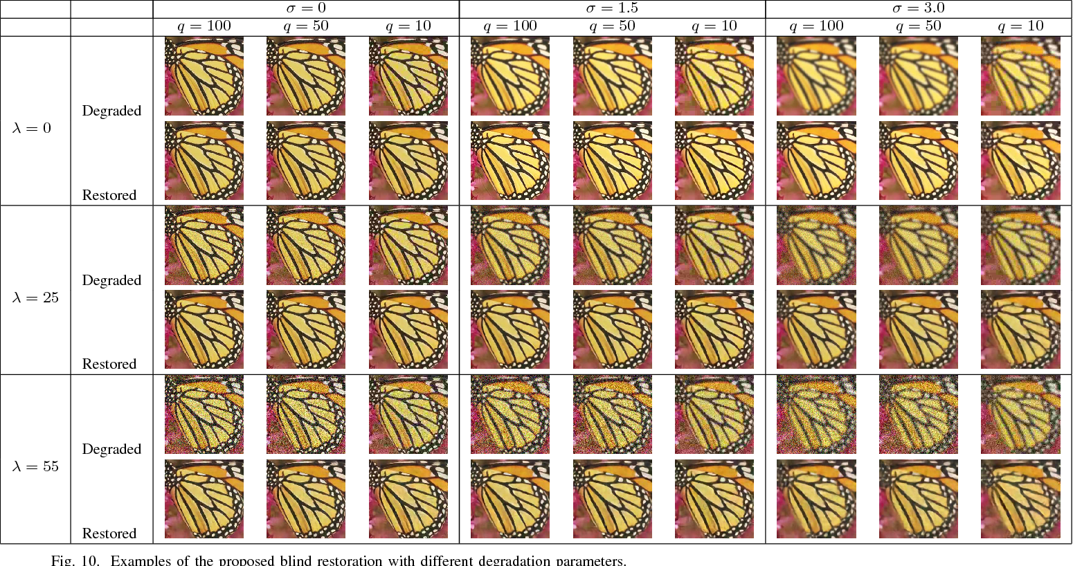 Figure 2 for Estimation and Restoration of Compositional Degradation Using Convolutional Neural Networks