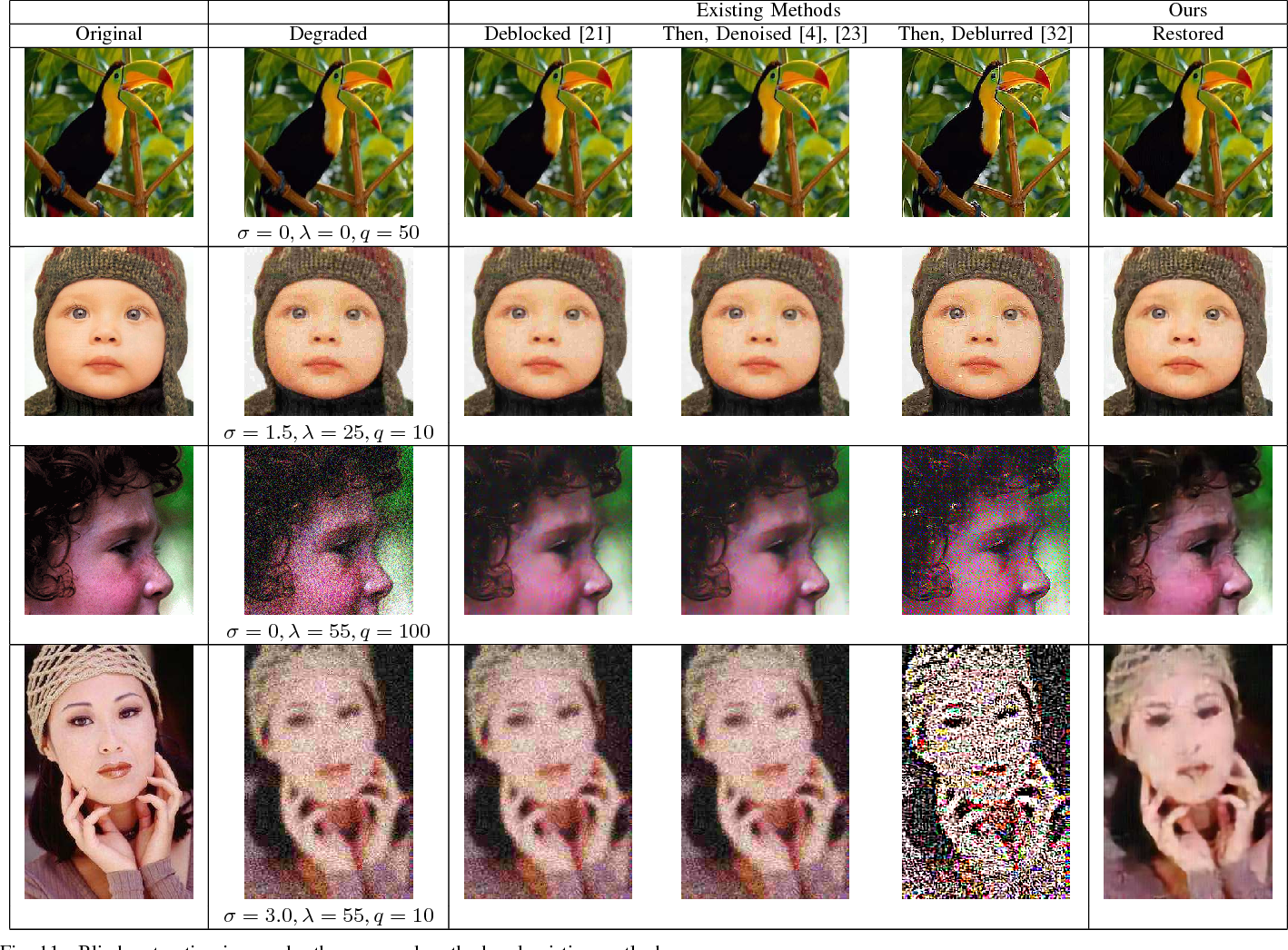 Figure 3 for Estimation and Restoration of Compositional Degradation Using Convolutional Neural Networks