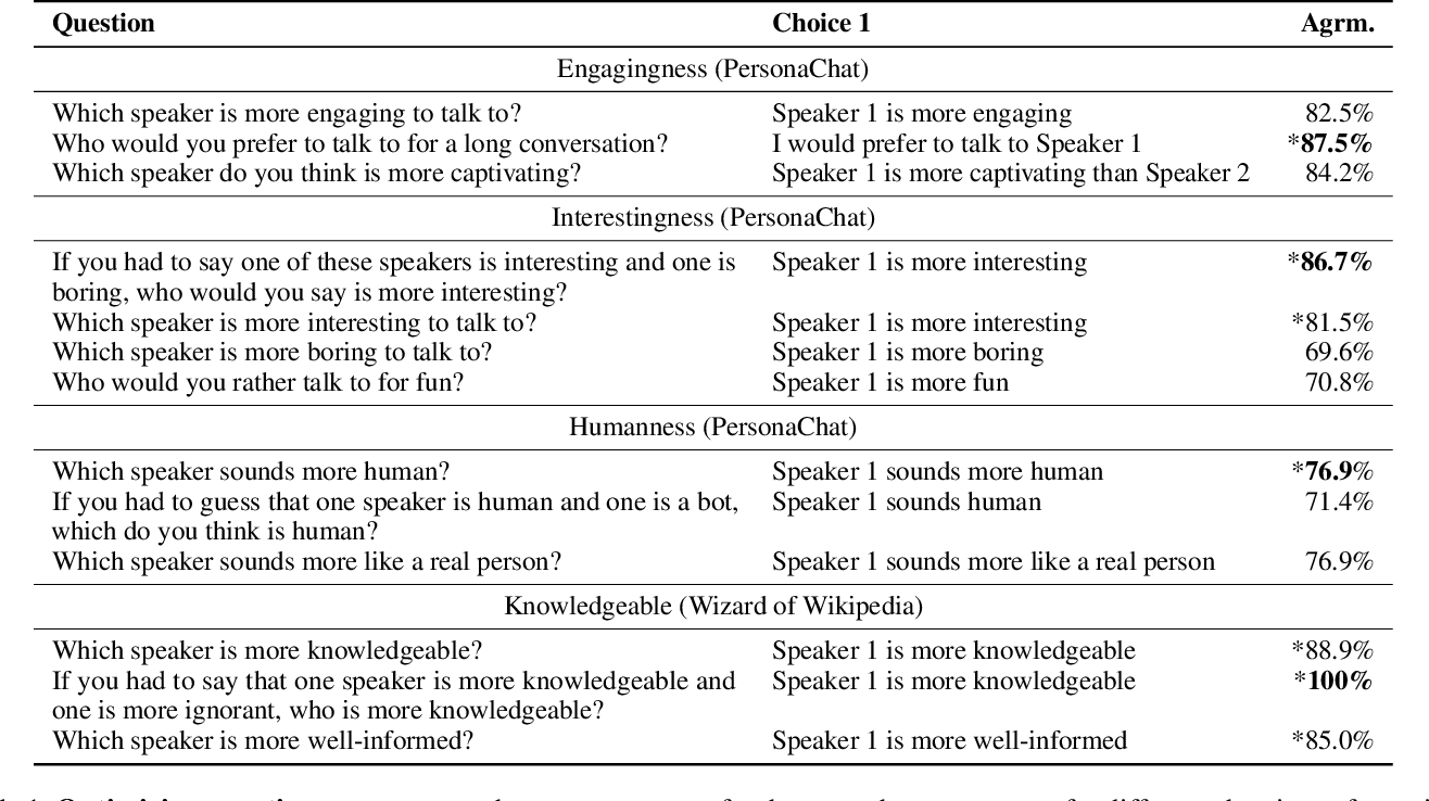Figure 2 for ACUTE-EVAL: Improved Dialogue Evaluation with Optimized Questions and Multi-turn Comparisons