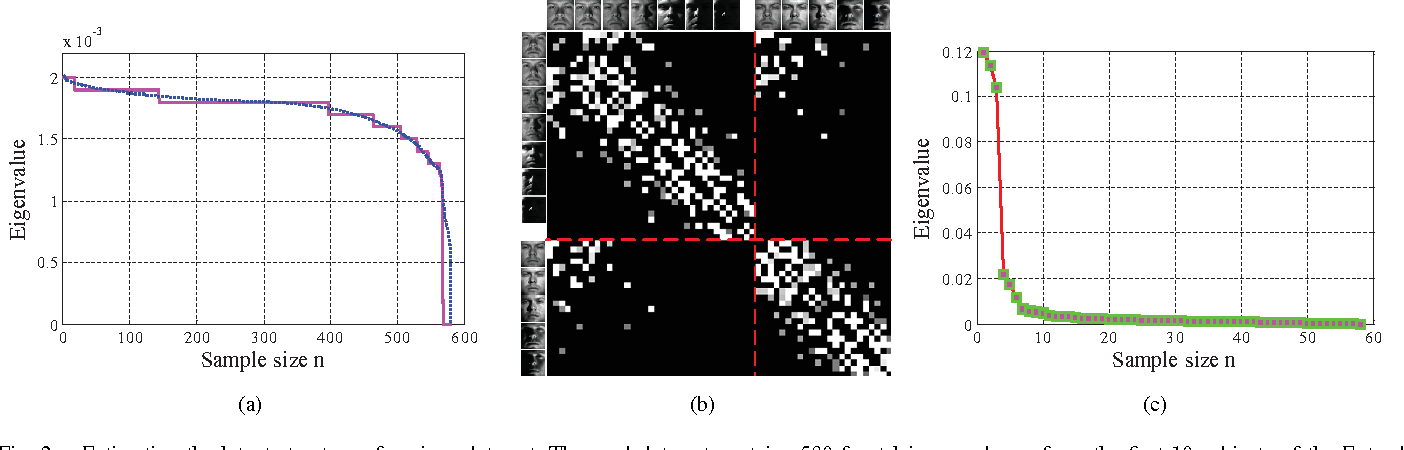 Figure 2 for Constructing the L2-Graph for Robust Subspace Learning and Subspace Clustering