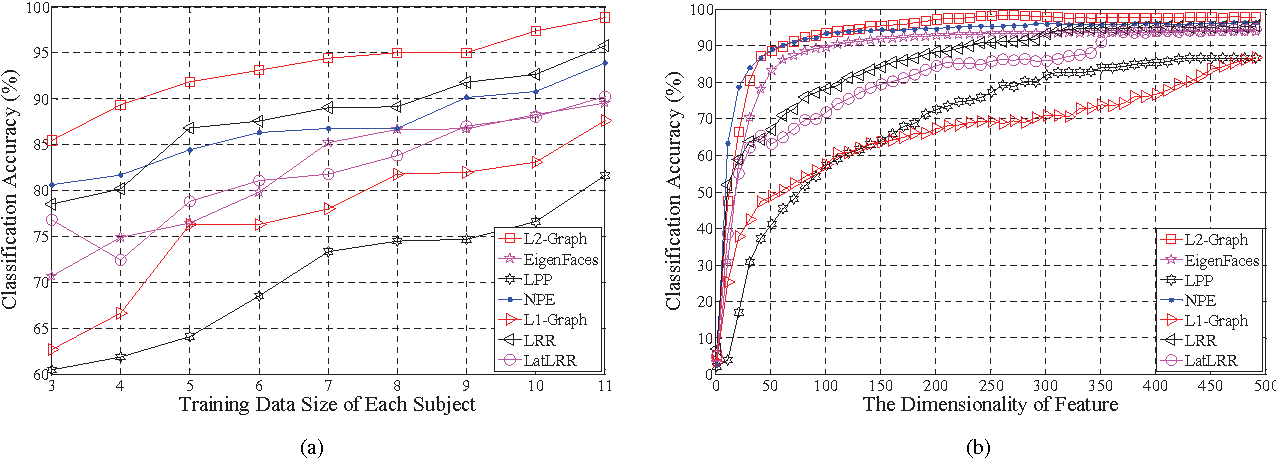 Figure 3 for Constructing the L2-Graph for Robust Subspace Learning and Subspace Clustering