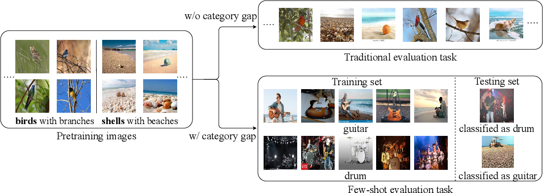 Figure 1 for Rectifying the Shortcut Learning of Background: Shared Object Concentration for Few-Shot Image Recognition