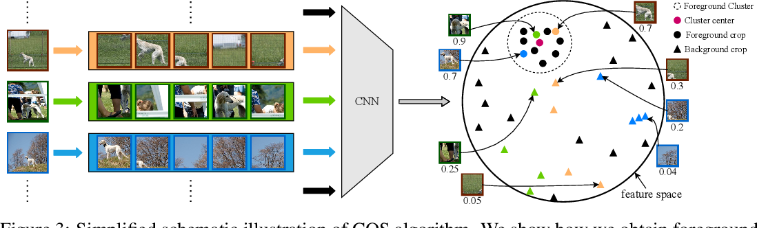 Figure 4 for Rectifying the Shortcut Learning of Background: Shared Object Concentration for Few-Shot Image Recognition