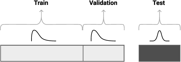 Figure 1 for Adversarial Validation Approach to Concept Drift Problem in Automated Machine Learning Systems