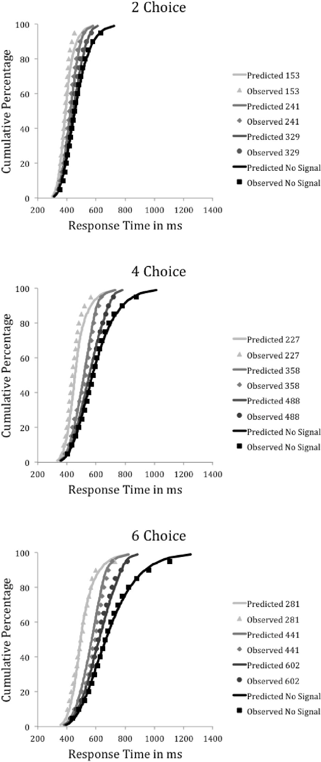 Figure 5. Diffusion race model fits to response time distributions for correct trials from the multiple-choice experiment. Quantile average response time distributions for no-stop-signal and signal-respond trials for the three middle stop-signal delays (153, 241, and 329 ms for two choices; 227, 358, and 488 ms for four choices; 281, 441, and 602 ms for six choices). The points represent the observed data. The lines represent predictions from the best diffusion race model, which assumed a limitedcapacity go process and an unshared-capacity stop process. A: Two choice alternatives. B: Four choice alternatives. C: Six choice alternatives.